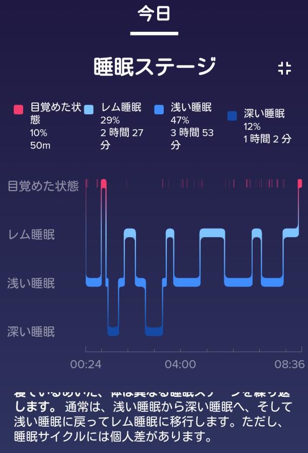 Fitbit睡眠測定
